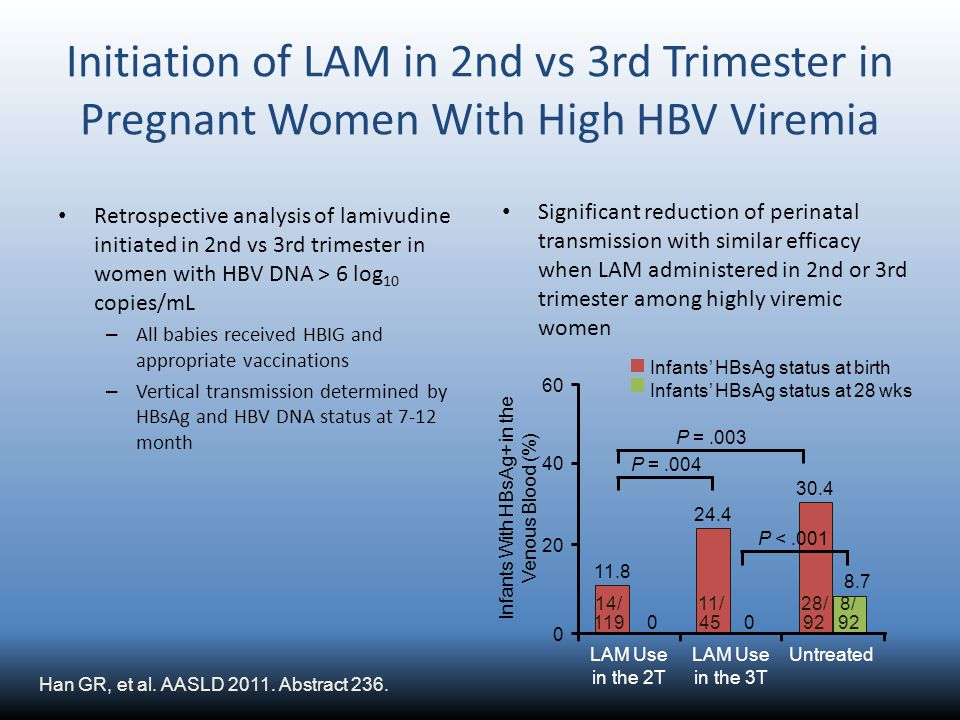 Initiation of LAM in 2nd vs 3rd Trimester in Pregnant Women With High HBV Viremia Retrospective analysis of lamivudine initiated in 2nd vs 3rd trimest