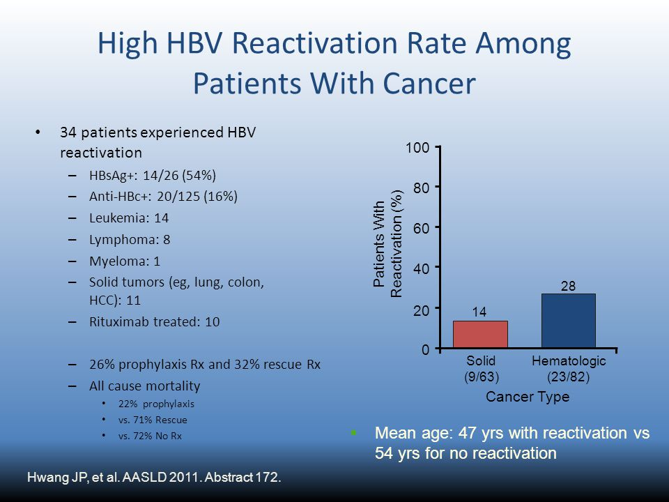 High HBV Reactivation Rate Among Patients With Cancer 34 patients experienced HBV reactivation – HBsAg+: 14/26 (54%) – Anti-HBc+: 20/125 (16%) – Leuke