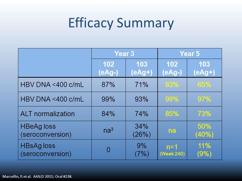 Efficacy Summary Year 3Year 5 102 (eAg-) 103 (eAg+) 102 (eAg-) 103 (eAg+) HBV DNA <400 c/mL87%71%83%65% HBV DNA <400 c/mL99%93%99%97% ALT normalization84%74%85%73% HBeAg loss (seroconversion) na 3 34% (26%) na 50% (40%) HBsAg loss (seroconversion) 0 9% (7%) n=1 (Week 240) 11% (9%) Marcellin, P, et al.