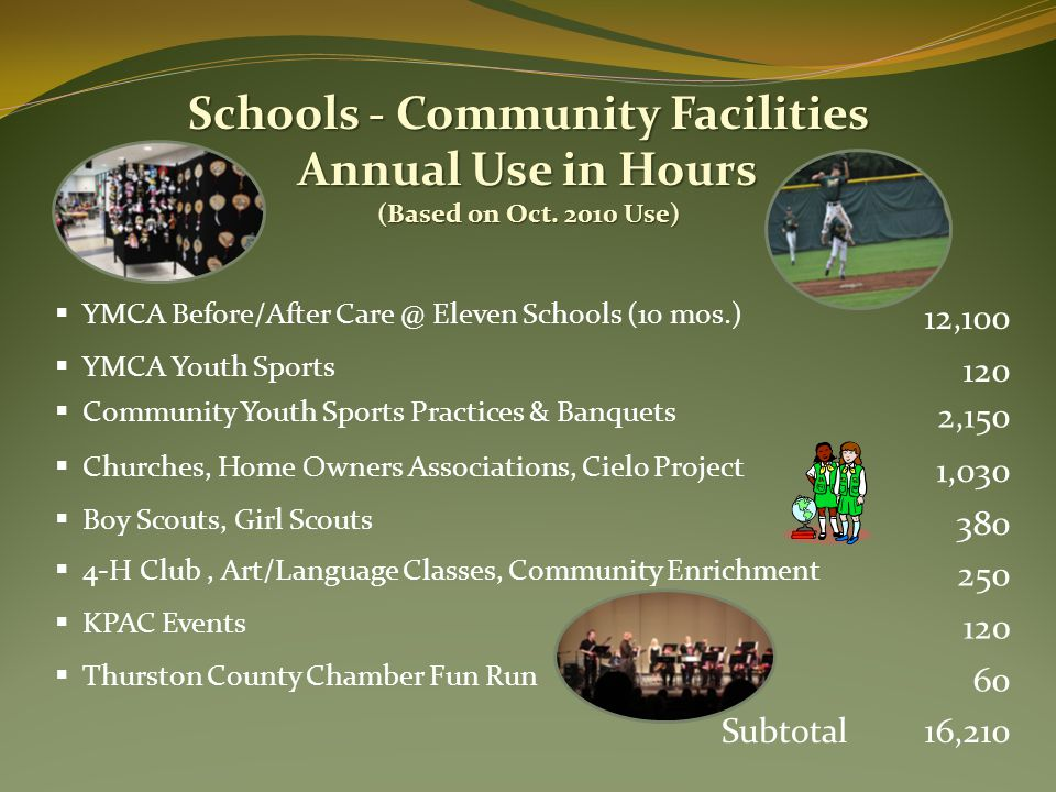  4-H Club, Art/Language Classes, Community Enrichment 250 Schools - Community Facilities Annual Use in Hours (Based on Oct.