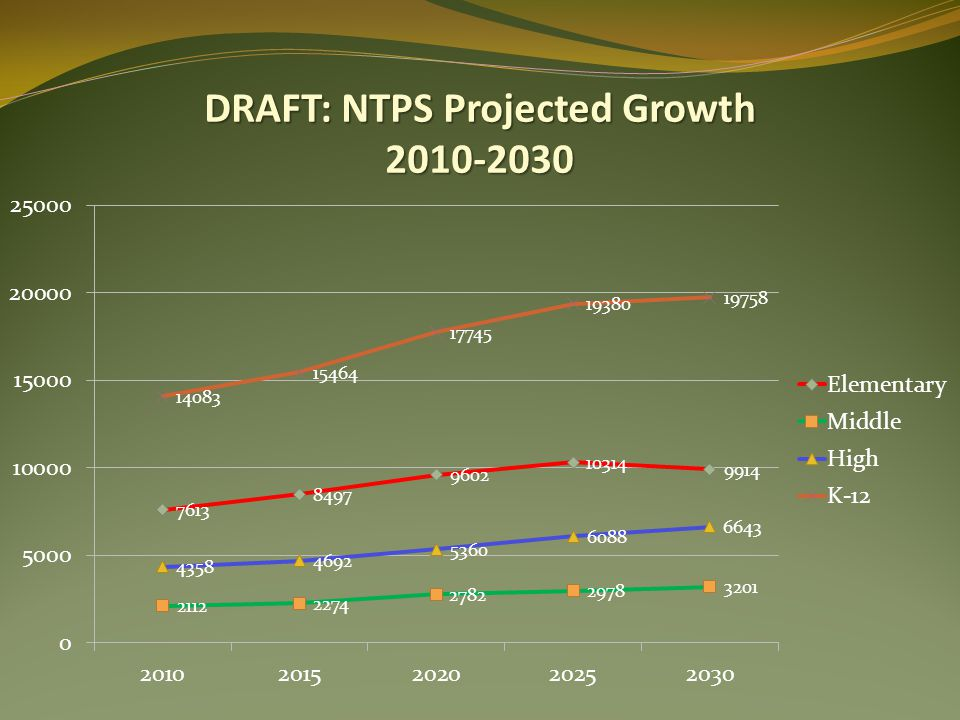 DRAFT: NTPS Projected Growth 2010-2030