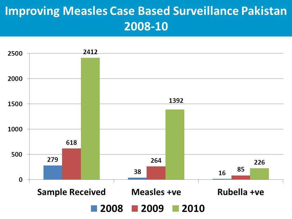 Improving Measles Case Based Surveillance Pakistan 2008-10