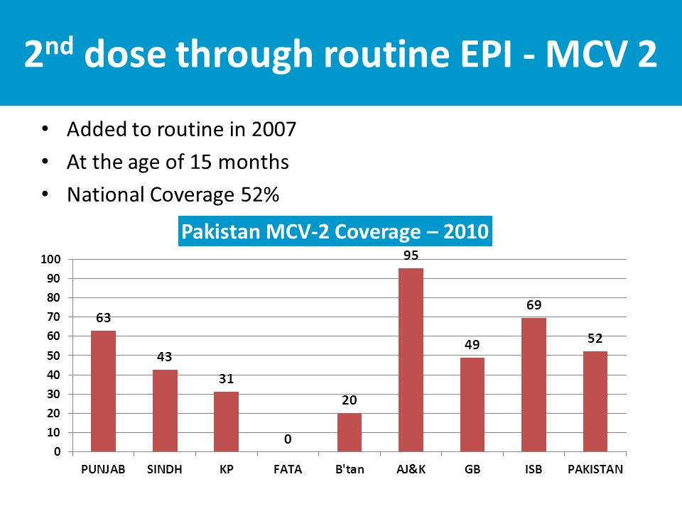2 nd dose through routine EPI - MCV 2 Added to routine in 2007 At the age of 15 months National Coverage 52%