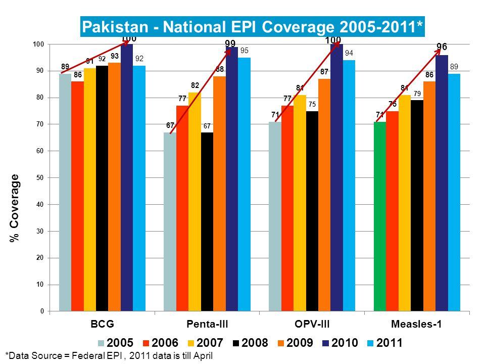 Pakistan Progress b. Surveillance