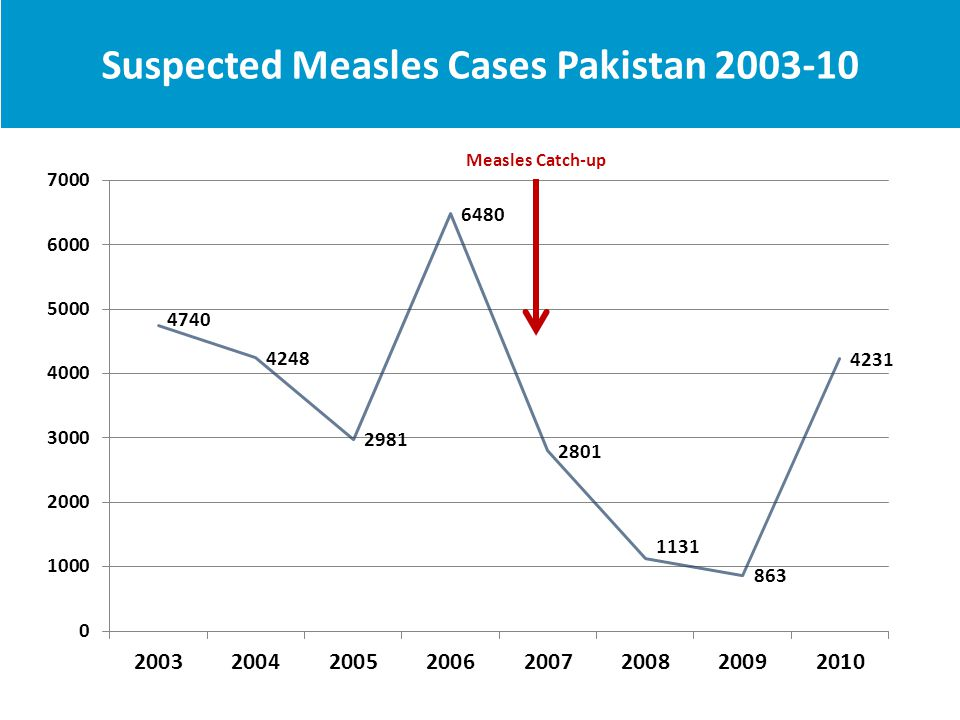 Suspected Measles Cases Pakistan 2003-10 No. of Reported Cases