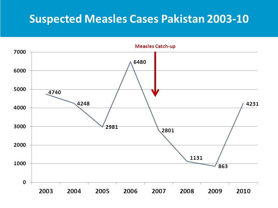 Improving Measles Case Based Surveillance Pakistan 2008-10