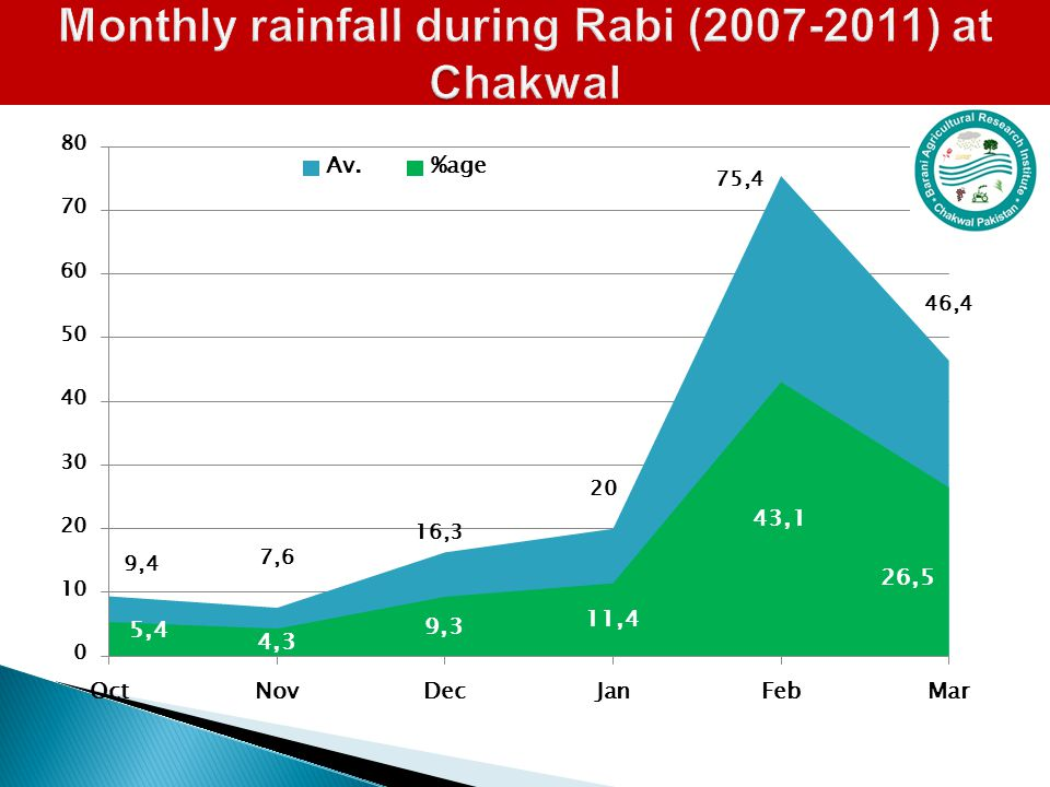 C Monthly rainfall during Rabi (2007-2011) at Chakwal