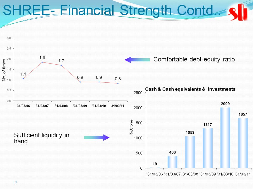 17 Comfortable debt-equity ratio Sufficient liquidity in hand SHREE- Financial Strength Contd..