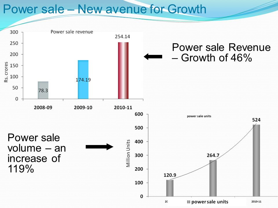 Power sale – New avenue for Growth Power sale volume – an increase of 119% Power sale Revenue – Growth of 46%