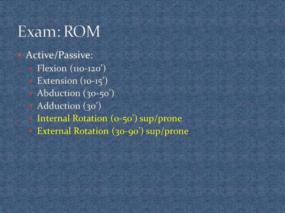 Active/Passive: Flexion (110-120') Extension (10-15') Abduction (30-50') Adduction (30') Internal Rotation (0-50') sup/prone External Rotation (30-90'