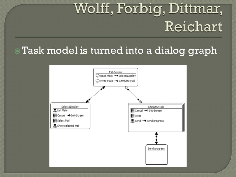  Task model is turned into a dialog graph