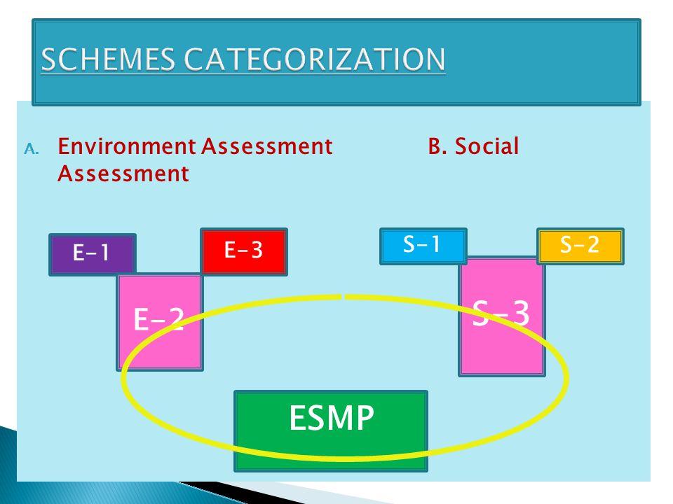 A. Environment Assessment B. Social Assessment E-1 E-2 E-3 S-3 S-2S-1 ESMP