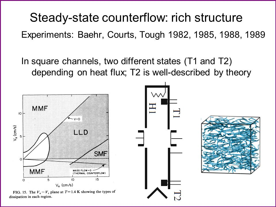 Steady-state counterflow: rich structure Experiments: Baehr, Courts, Tough 1982, 1985, 1988, 1989 In square channels, two different states (T1 and T2) depending on heat flux; T2 is well-described by theory