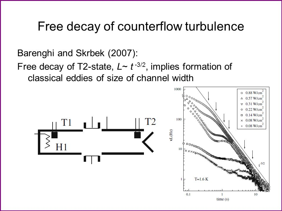 Free decay of counterflow turbulence Barenghi and Skrbek (2007): Free decay of T2-state, L~ t -3/2, implies formation of classical eddies of size of c