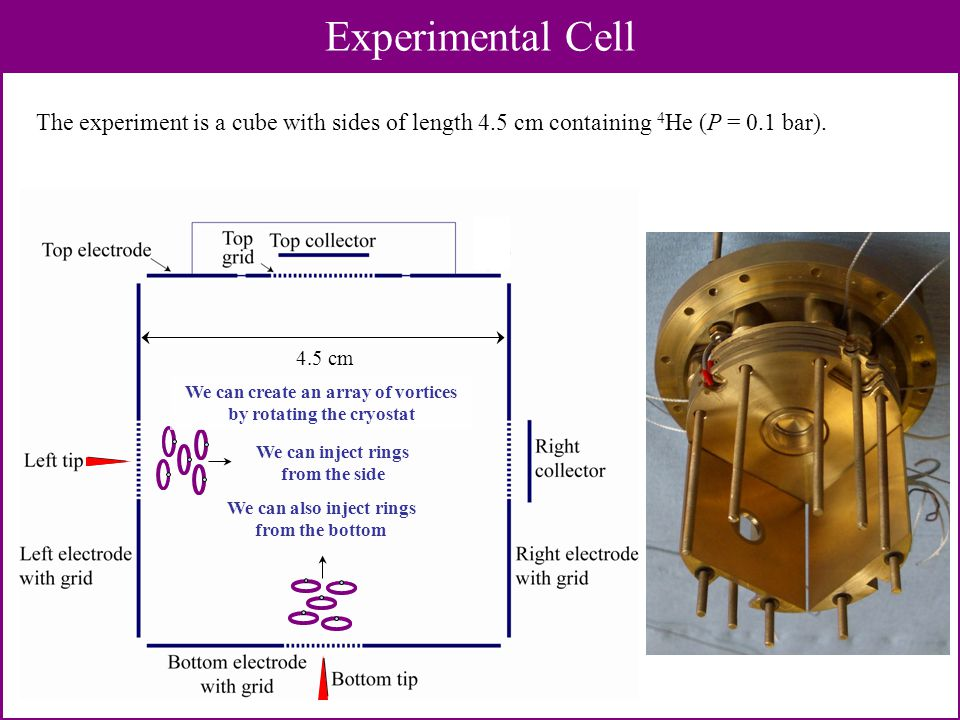 4.5 cm Experimental Cell We can inject rings from the side We can also inject rings from the bottom We can create an array of vortices by rotating the cryostat The experiment is a cube with sides of length 4.5 cm containing 4 He (P = 0.1 bar).