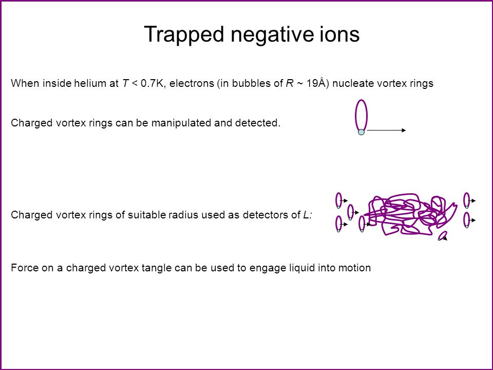 Trapped negative ions When inside helium at T < 0.7K, electrons (in bubbles of R ~ 19Å) nucleate vortex rings Charged vortex rings can be manipulated and detected.