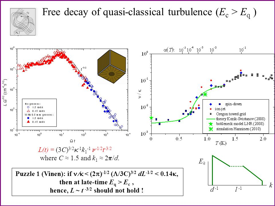 Free decay of quasi-classical turbulence (E c > E q ) k EkEk l -1 d -1 L(t) = (3C) 3/2  -1 k 1 -1 -1/2 t -3/2 where C ≈ 1.5 and k 1 ≈ 2  /d.