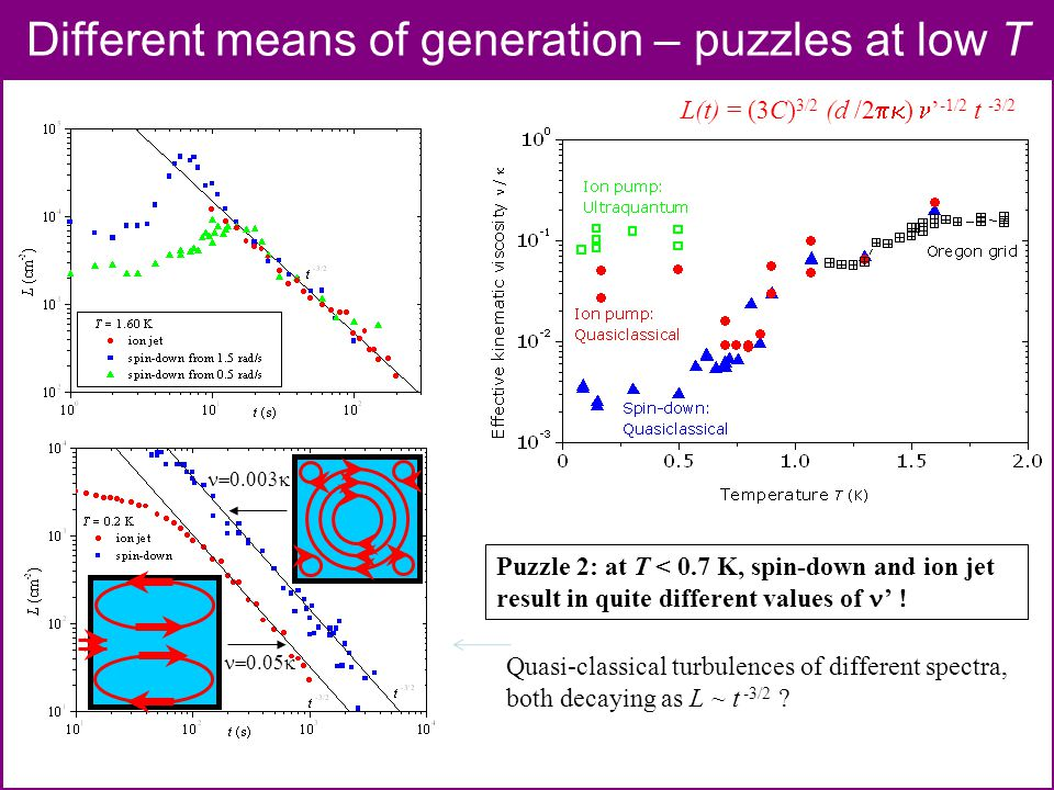 Different means of generation – puzzles at low T Puzzle 2: at T < 0.7 K, spin-down and ion jet result in quite different values of '  Quasi-classical turbulences of different spectra, both decaying as L ~ t -3/2 .