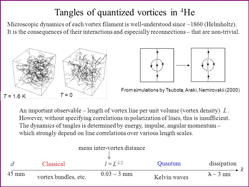 Tangles of quantized vortices in 4 He d dissipation k l = L -1/2 Classical Quantum 0.03 – 3 mm45 mm ~ 3 nm From simulations by Tsubota, Araki, Nemirovskii (2000) T = 1.6 K T = 0 Microscopic dynamics of each vortex filament is well-understood since ~1860 (Helmholtz).