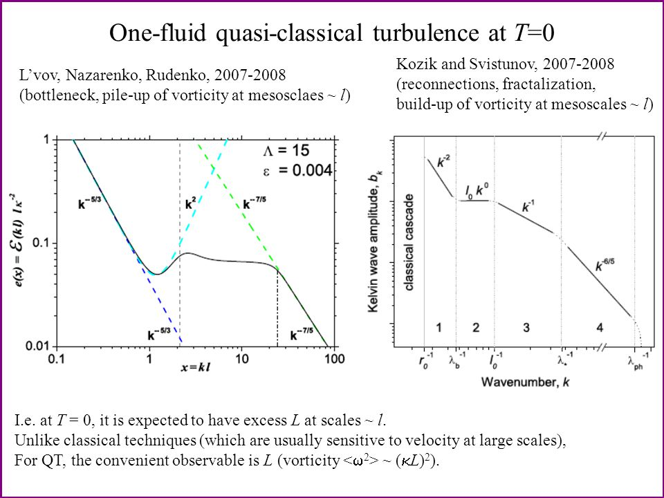 From Kolmogorov to Kelvin-wave cascade (Kozik & Svistunov, 2007) crossover to QT reconnections of vortex bundles reconnections between neighbors in the bundle self – reconnections (vortex ring generation) purely non-linear cascade of Kelvin waves (no reconnections) length scale phonon radiation