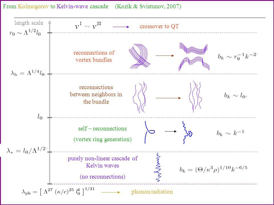 Simulations (T=0): -5/3 spectrum Gross-Pitaevskii (non-linear Schrodinger): Nore, Abid and Brachet (1997) Kobayashi and Tsubota (2005) C = 0.32-0.55 Machida et al.
