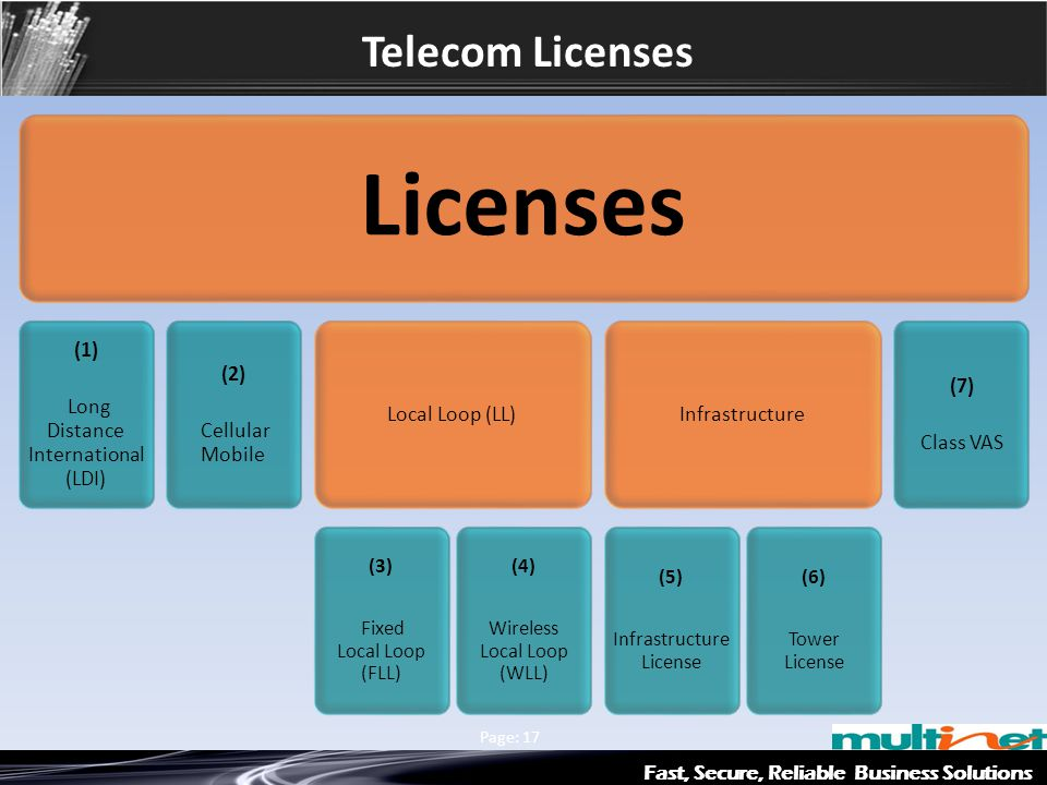 Fast, Secure, Reliable Business Solutions Multinet & Axiata Group Page: 17 Telecom Licenses Licenses (1) Long Distance International (LDI) (2) Cellula