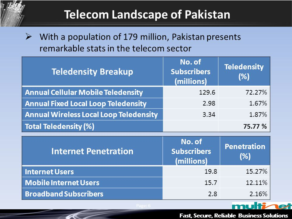 Fast, Secure, Reliable Business Solutions Multinet & Axiata Group Page: 6 Telecom Landscape of Pakistan Teledensity Breakup No. of Subscribers (millio