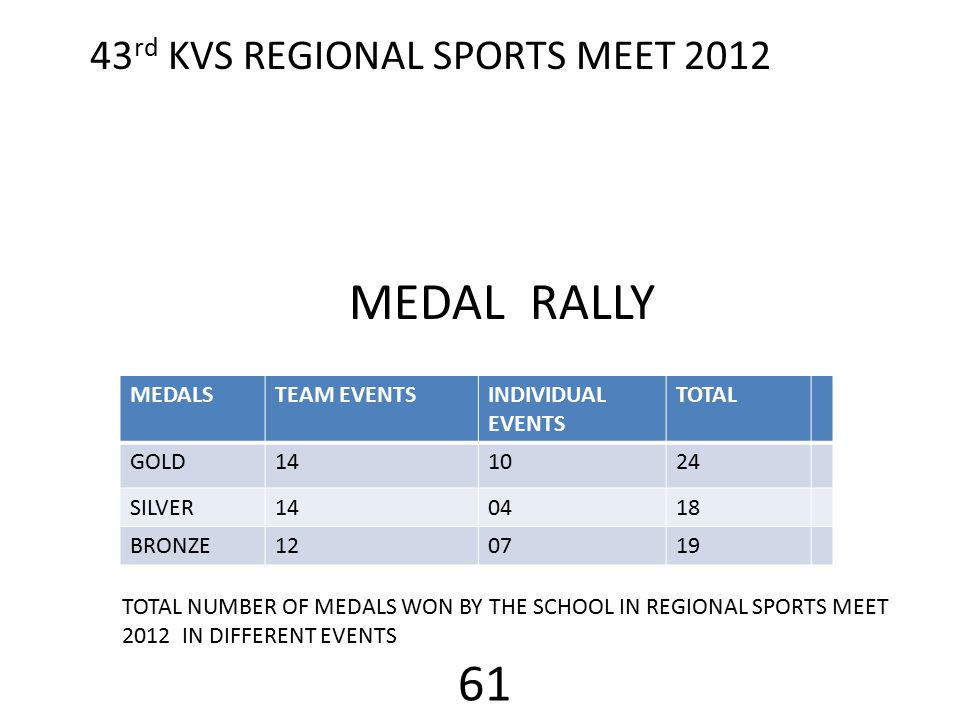 43 rd KVS REGIONAL SPORTS MEET 2012 MEDAL RALLY MEDALSTEAM EVENTSINDIVIDUAL EVENTS TOTAL GOLD141024 SILVER140418 BRONZE120719 TOTAL NUMBER OF MEDALS WON BY THE SCHOOL IN REGIONAL SPORTS MEET 2012 IN DIFFERENT EVENTS 61