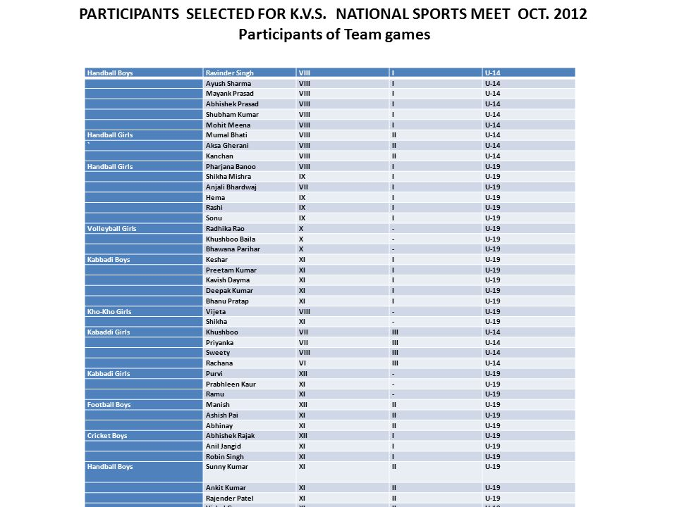 PARTICIPANTS SELECTED FOR K.V.S. NATIONAL SPORTS MEET OCT.