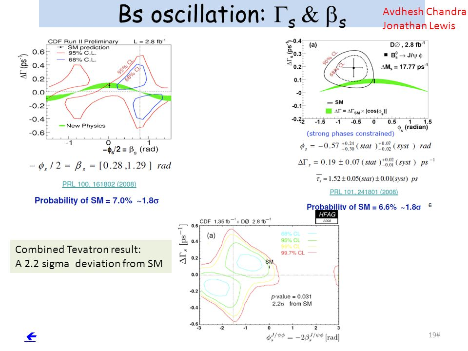 19# Bs oscillation:  s  s  Combined Tevatron result: A 2.2 sigma deviation from SM Avdhesh Chandra Jonathan Lewis