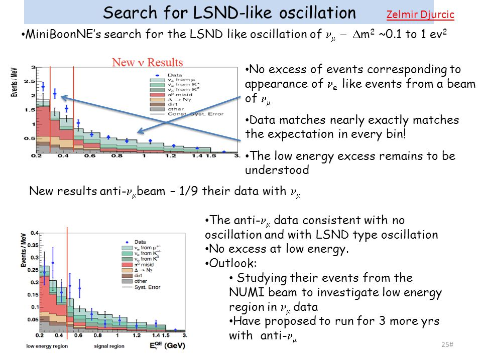 25# Search for LSND-like oscillation MiniBoonNE's search for the LSND like oscillation of    m 2 ~0.1 to 1 ev 2 The anti-  data consistent with no oscillation and with LSND type oscillation No excess at low energy.