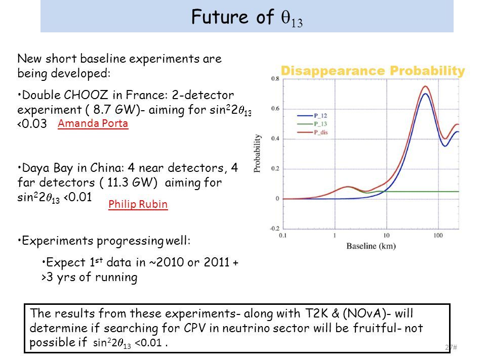 27# Future of   New short baseline experiments are being developed: Double CHOOZ in France: 2-detector experiment ( 8.7 GW)- aiming for sin 2 2  13 <0.03 Daya Bay in China: 4 near detectors, 4 far detectors ( 11.3 GW) aiming for sin 2 2  13 <0.01 Experiments progressing well: Expect 1 st data in ~2010 or 2011 + >3 yrs of running The results from these experiments- along with T2K & (NOvA)- will determine if searching for CPV in neutrino sector will be fruitful- not possible if sin 2 2  13 <0.01.