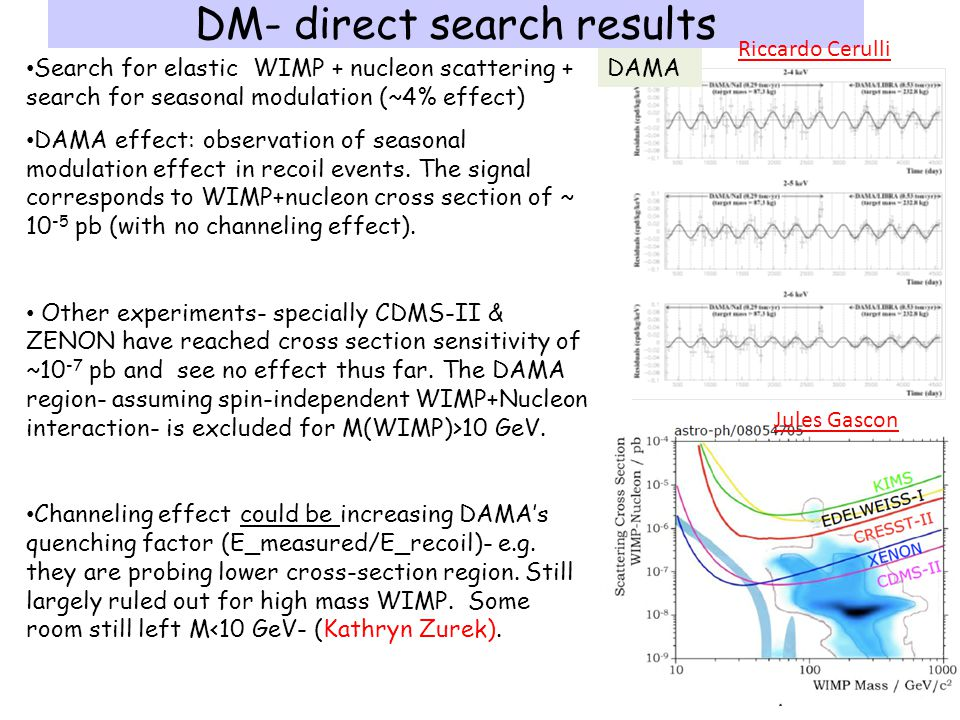 DM- direct search results 30# Search for elastic WIMP + nucleon scattering + search for seasonal modulation (~4% effect) DAMA effect: observation of seasonal modulation effect in recoil events.