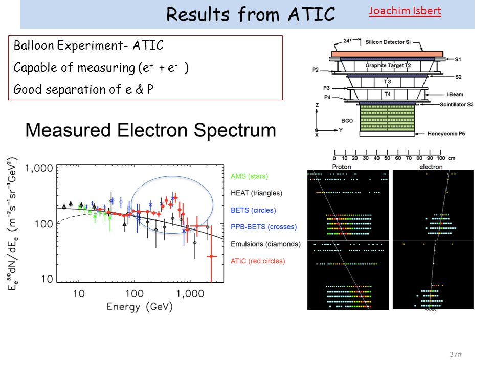 37# Results from ATIC Balloon Experiment- ATIC Capable of measuring (e + + e - ) Good separation of e & P Joachim Isbert