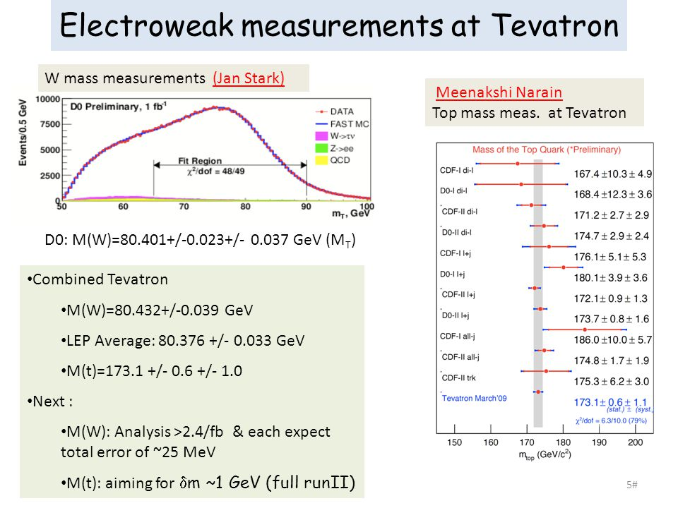 5# Electroweak measurements at Tevatron Combined Tevatron M(W)=80.432+/-0.039 GeV LEP Average: 80.376 +/- 0.033 GeV M(t)=173.1 +/- 0.6 +/- 1.0 Next : M(W): Analysis >2.4/fb & each expect total error of ~25 MeV M(t): aiming for  m ~1 GeV (full runII) W mass measurements (Jan Stark) Meenakshi Narain Top mass meas.