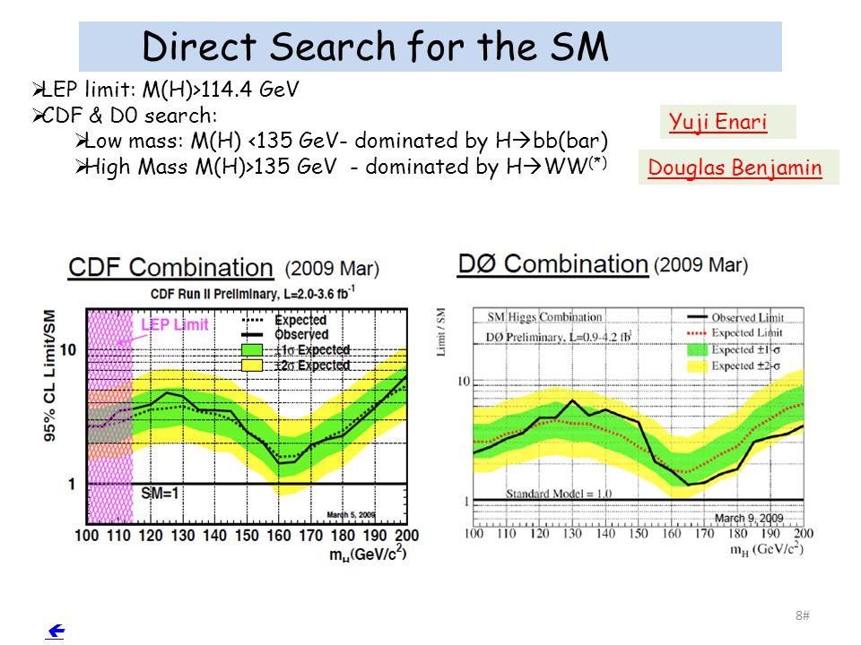 Direct Search for the SM Higgs 9#  Yuji Enari Douglas Benjamin SM Higgs excluded in the mass range 160-170 @ 95% c.l.
