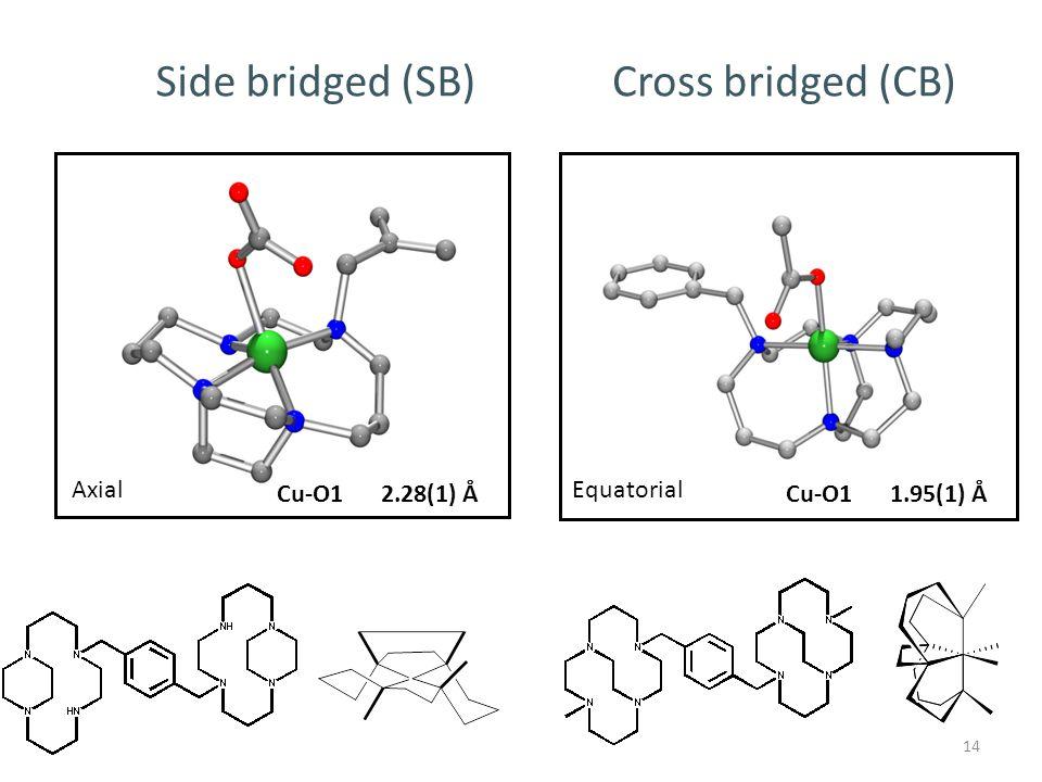 14 Cu-O12.28(1) Å Side bridged (SB) Cross bridged (CB) Cu-O11.95(1) Å AxialEquatorial