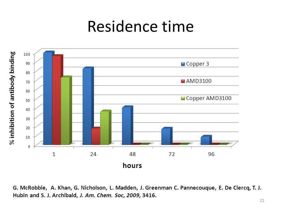 21 Residence time G. McRobbie, A. Khan, G. Nicholson, L. Madden, J. Greenman C. Pannecouque, E. De Clercq, T. J. Hubin and S. J. Archibald, J. Am. Che