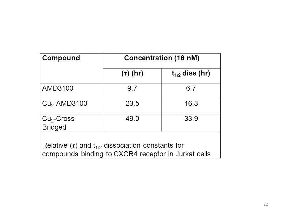22 CompoundConcentration (16 nM) ( τ ) (hr)t 1/2 diss (hr) AMD31009.76.7 Cu 2 -AMD310023.516.3 Cu 2 -Cross Bridged 49.033.9 Relative ( τ ) and t 1/2 d