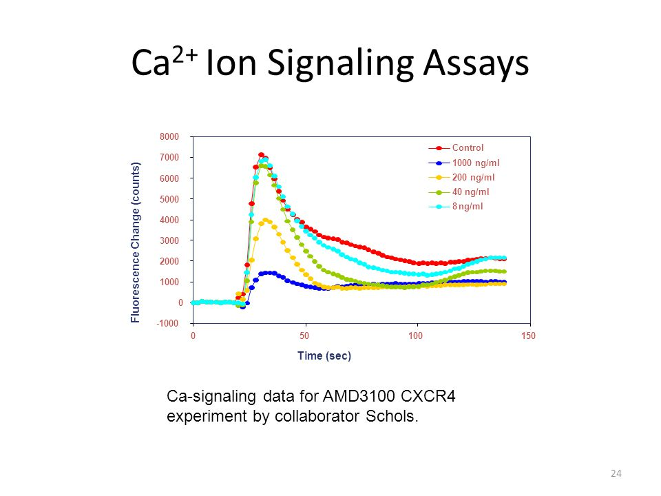 Ca 2+ Ion Signaling Assays 24 40 ng/ml 8 ng/ml Time (sec) Fluorescence Change (counts) Ca-signaling data for AMD3100 CXCR4 experiment by collaborator Schols.