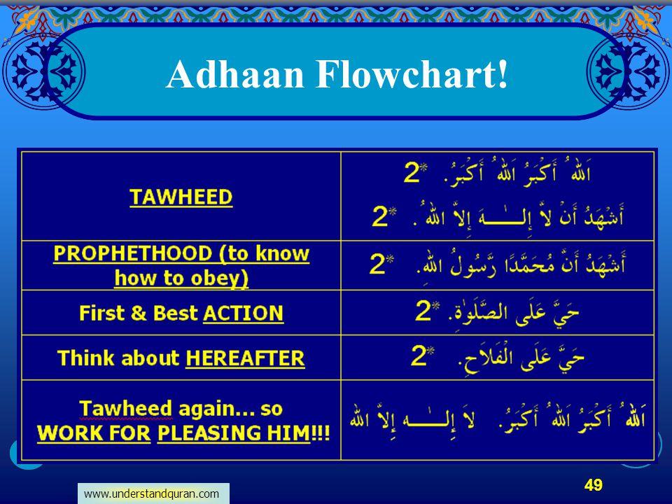 www.understandquran.com 49 Adhaan Flowchart!