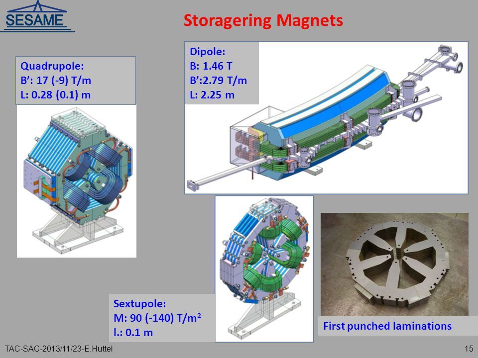 Storagering Magnets Dipole: B: 1.46 T B':2.79 T/m L: 2.25 m Quadrupole: B': 17 (-9) T/m L: 0.28 (0.1) m Sextupole: M: 90 (-140) T/m 2 l.: 0.1 m First punched laminations TAC-SAC-2013/11/23-E.Huttel15