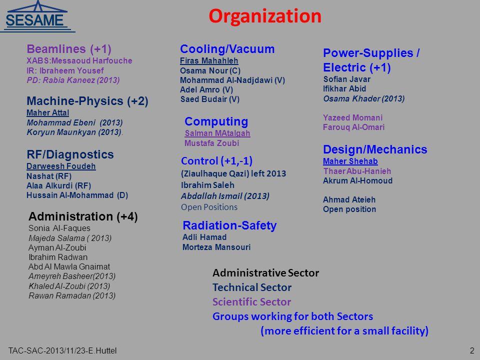 Organization Design/Mechanics Maher Shehab Thaer Abu-Hanieh Akrum Al-Homoud Ahmad Ateieh Open position Machine-Physics (+2) Maher Attal Mohammad Ebeni (2013) Koryun Maunkyan (2013).