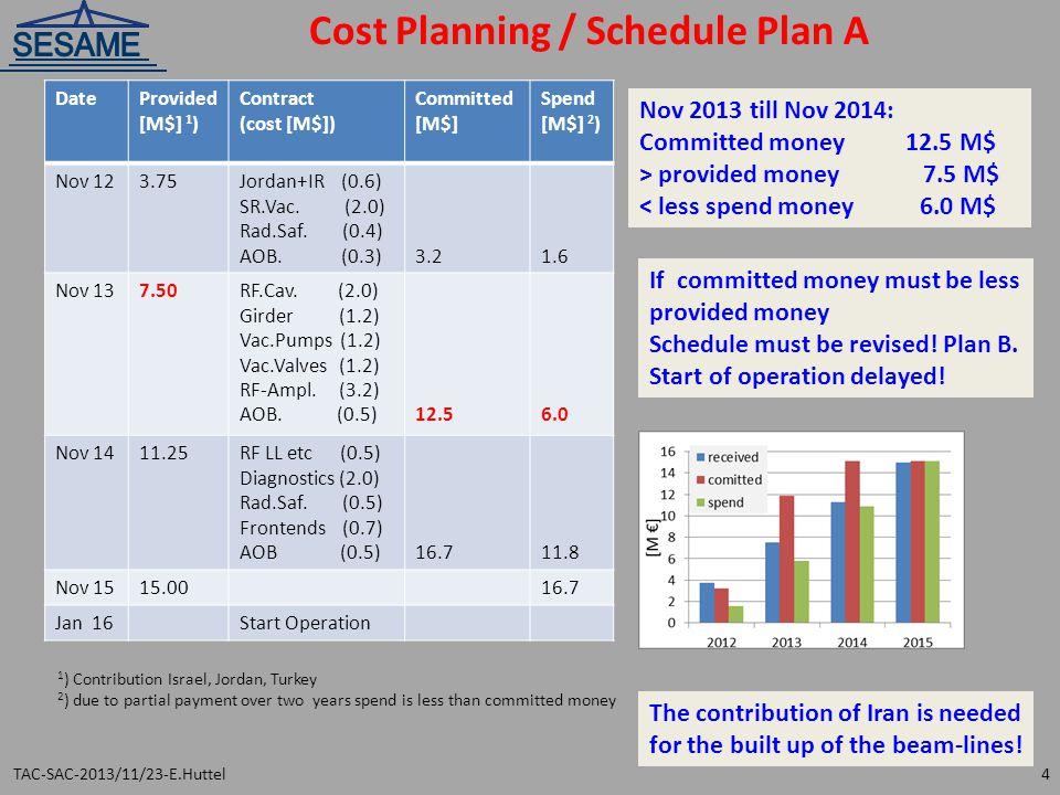 Cost Planning / Schedule Plan A Nov 2013 till Nov 2014: Committed money 12.5 M$ > provided money 7.5 M$ < less spend money 6.0 M$ DateProvided [M$] 1 ) Contract (cost [M$]) Committed [M$] Spend [M$] 2 ) Nov 123.75Jordan+IR (0.6) SR.Vac.