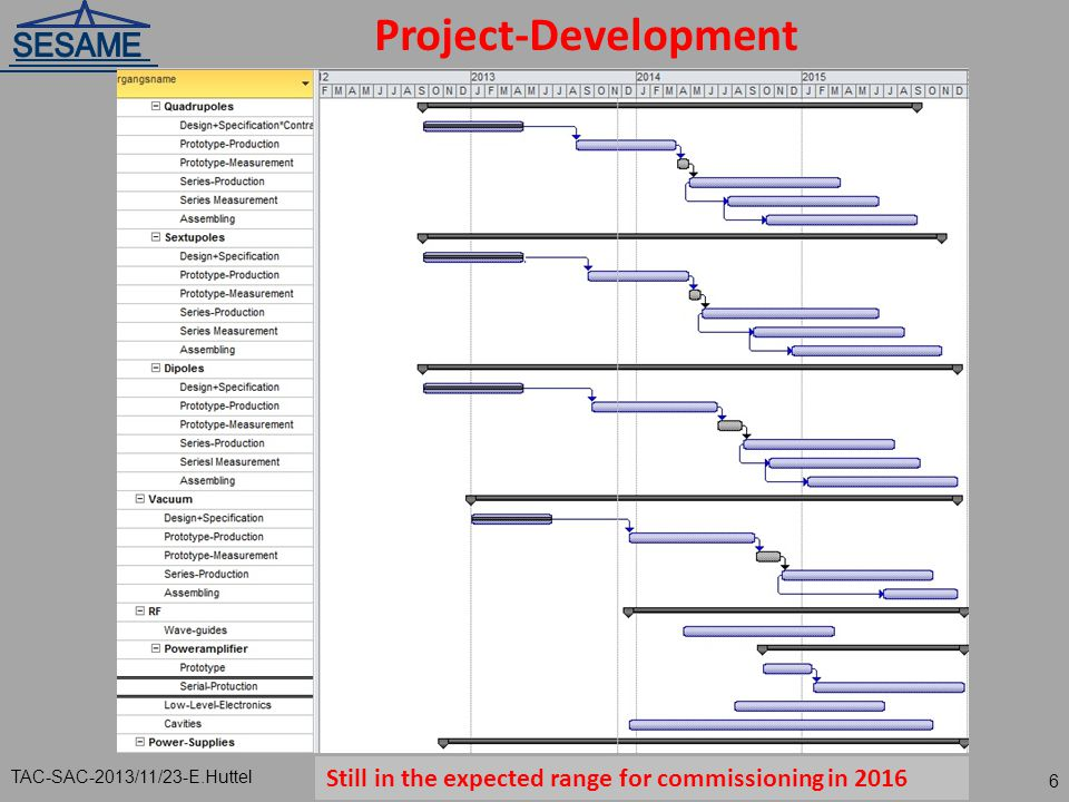 Project-Development TAC-SAC-2013/11/23-E.Huttel 6 Still in the expected range for commissioning in 2016