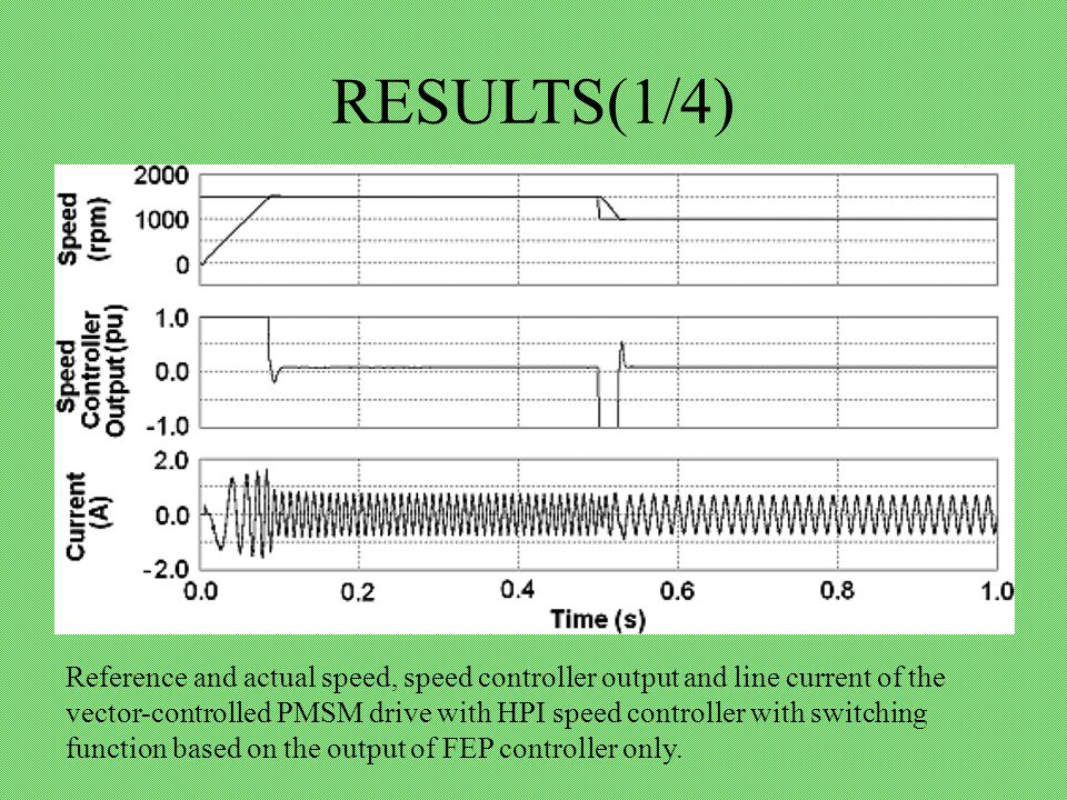 RESULTS(1/4) Reference and actual speed, speed controller output and line current of the vector-controlled PMSM drive with HPI speed controller with switching function based on the output of FEP controller only.