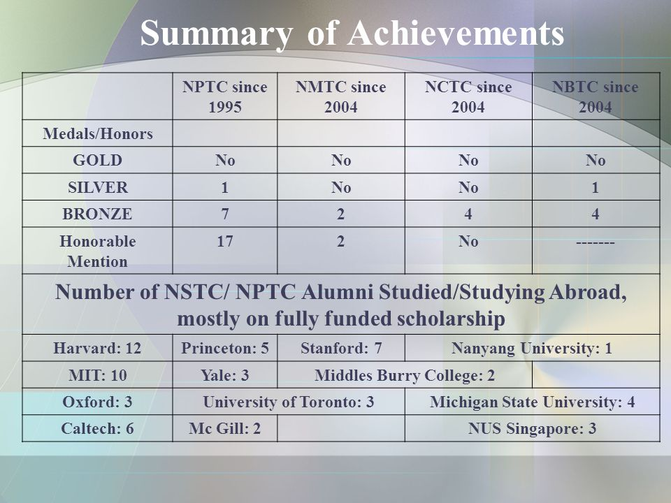 Summary of Achievements NPTC since 1995 NMTC since 2004 NCTC since 2004 NBTC since 2004 Medals/Honors GOLD No SILVER 1No 1 BRONZE 7244 Honorable Menti