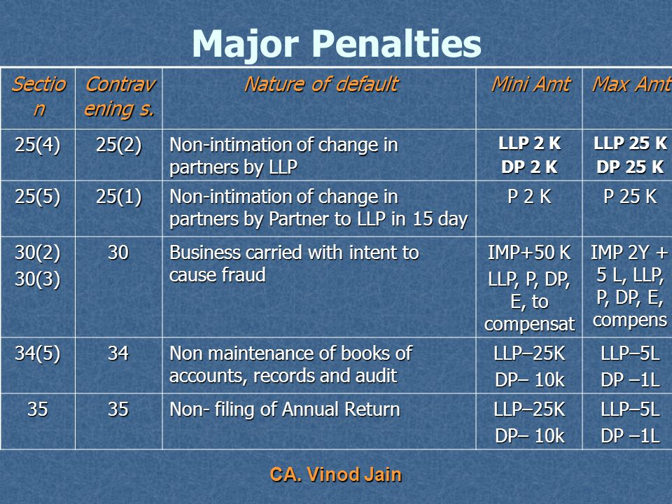 CA. Vinod Jain Major Penalties Sectio n Contrave ning s.