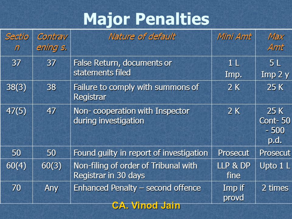 CA. Vinod Jain Major Penalties Sectio n Contrav ening s.