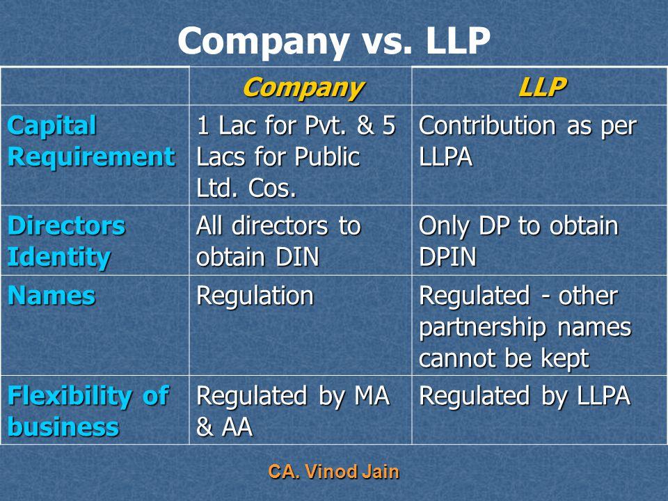 CA. Vinod Jain Company vs. LLP CompanyLLP Legal Entity SeparateSeparate Perpetual succession YesYes No. of members Pvt-Min2 Max 50 Pub-Min3 Max NA Min